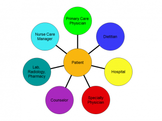 Increasing Patient Centered Medical Care For Chronic