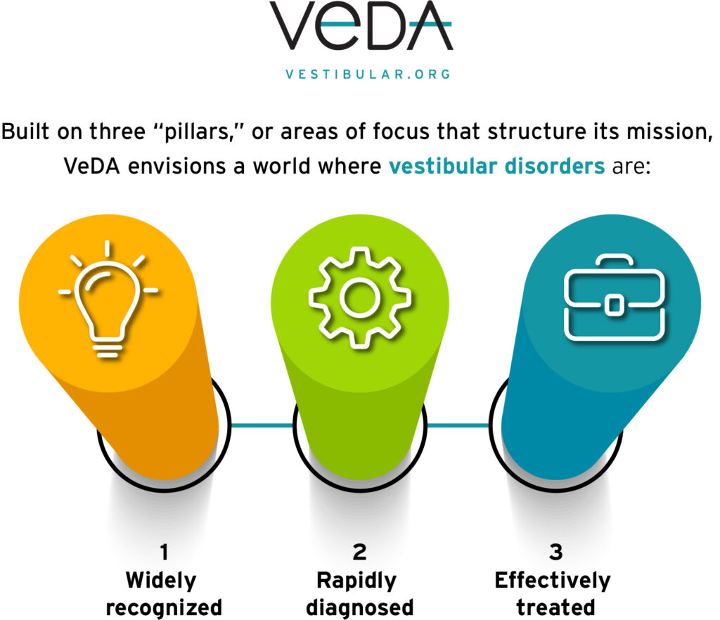 """Built on three """"pillars,"""" or areas of focus that structure its mission, VeDA envisions a world where vestibular disorders are 1) widely recognized, 2) rapidly diagnosed, and 3) effectively treated."""