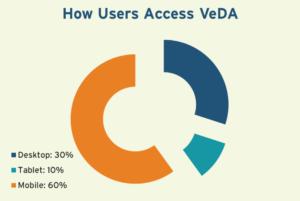How users access VeDA: Desktop 30%, Tablet 10%, Mobile 60%